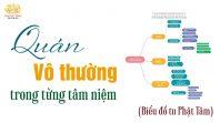 Quán Vô Thường Trong Từng Tâm Niệm - Biểu đồ tu Phật tâm